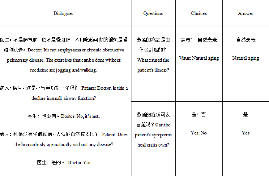 Figure 2 for MeDiaQA: A Question Answering Dataset on Medical Dialogues