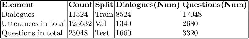 Figure 1 for MeDiaQA: A Question Answering Dataset on Medical Dialogues