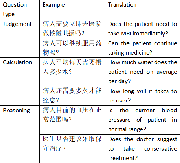 Figure 4 for MeDiaQA: A Question Answering Dataset on Medical Dialogues