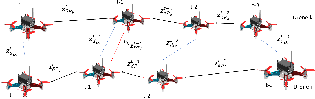 Figure 3 for Decentralized Visual-Inertial-UWB Fusion for Relative State Estimation of Aerial Swarm