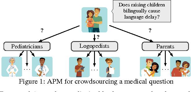 Figure 2 for Crowd Access Path Optimization: Diversity Matters