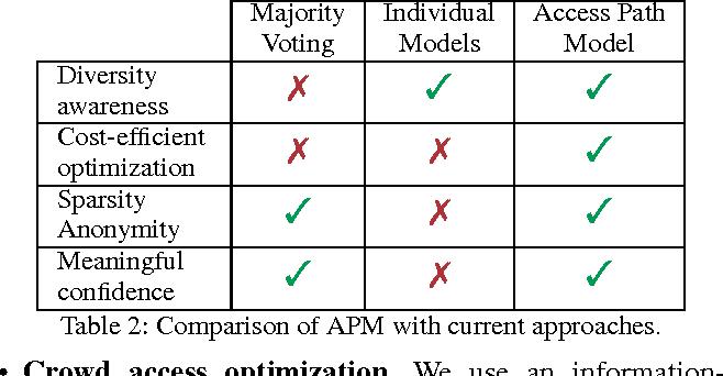Figure 3 for Crowd Access Path Optimization: Diversity Matters