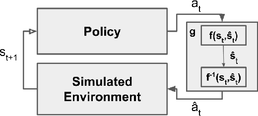 Figure 1 for Stochastic Grounded Action Transformation for Robot Learning in Simulation