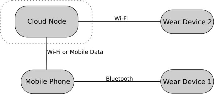 An Android Wear OS Framework for Sensor Data and Network