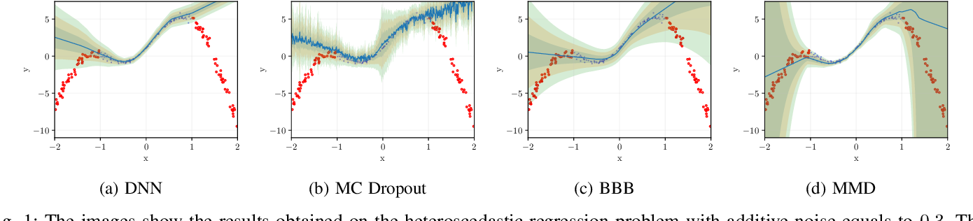 Figure 1 for Bayesian Neural Networks With Maximum Mean Discrepancy Regularization