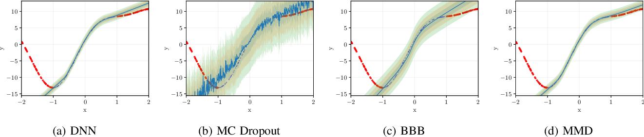 Figure 2 for Bayesian Neural Networks With Maximum Mean Discrepancy Regularization