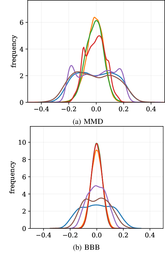 Figure 3 for Bayesian Neural Networks With Maximum Mean Discrepancy Regularization