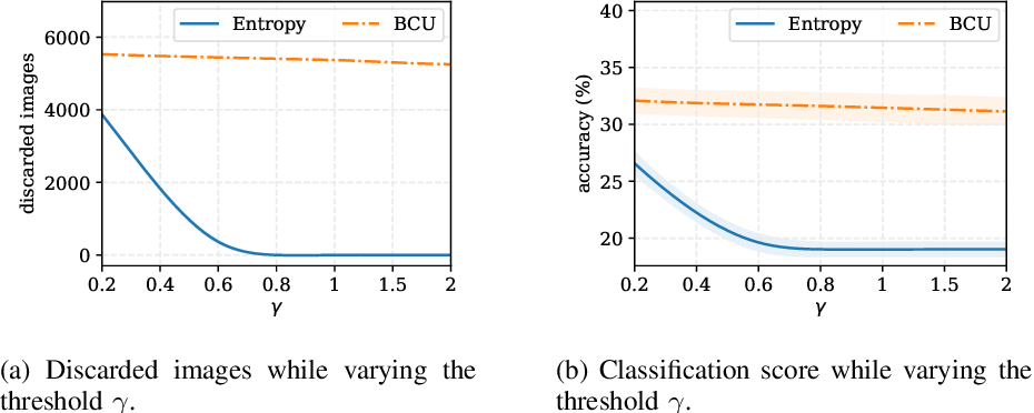 Figure 4 for Bayesian Neural Networks With Maximum Mean Discrepancy Regularization