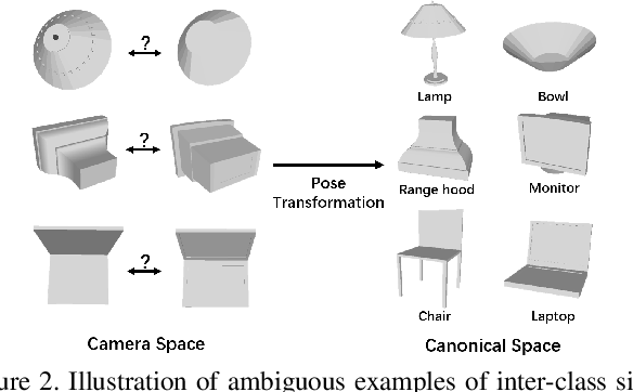 Figure 3 for 3D Object Classification on Partial Point Clouds: A Practical Perspective