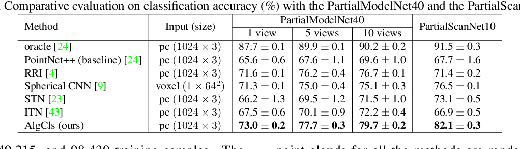 Figure 2 for 3D Object Classification on Partial Point Clouds: A Practical Perspective