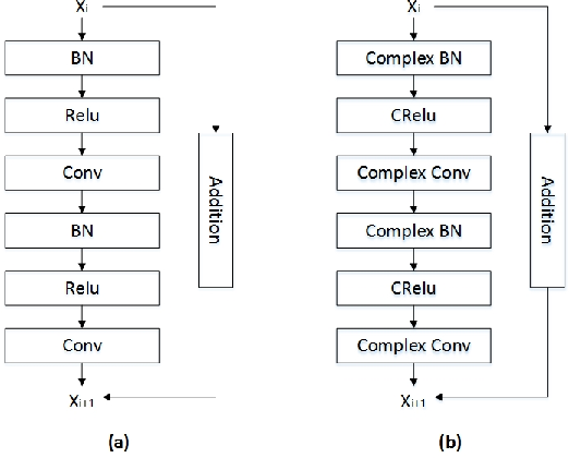 Figure 3 for Utilizing Complex-valued Network for Learning to Compare Image Patches