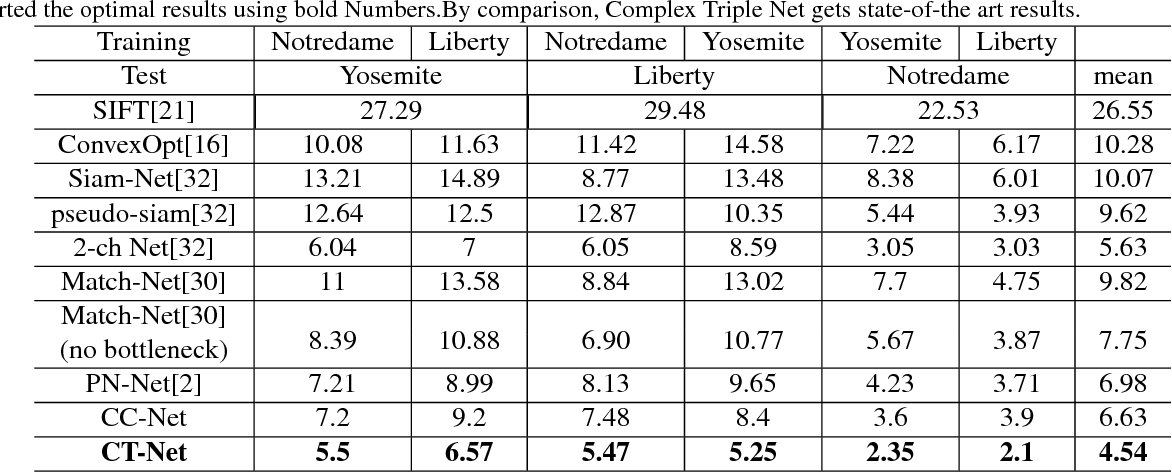 Figure 2 for Utilizing Complex-valued Network for Learning to Compare Image Patches