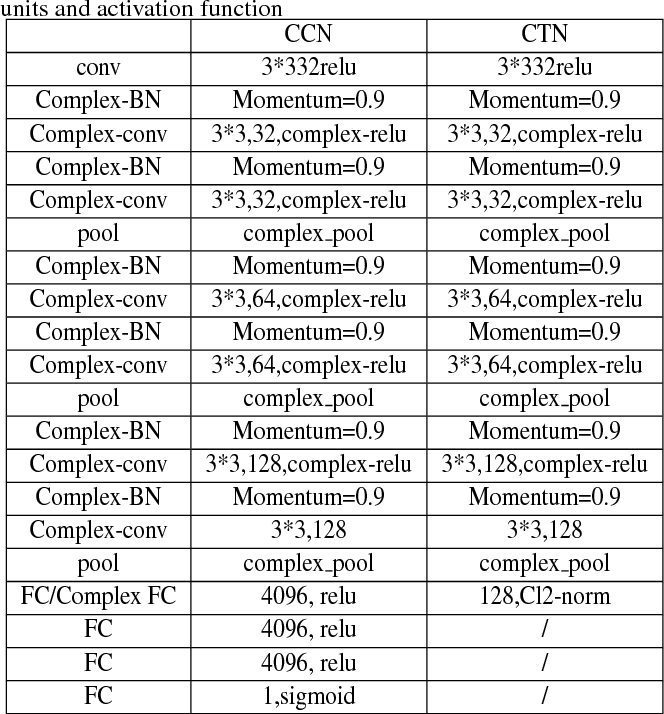 Figure 4 for Utilizing Complex-valued Network for Learning to Compare Image Patches