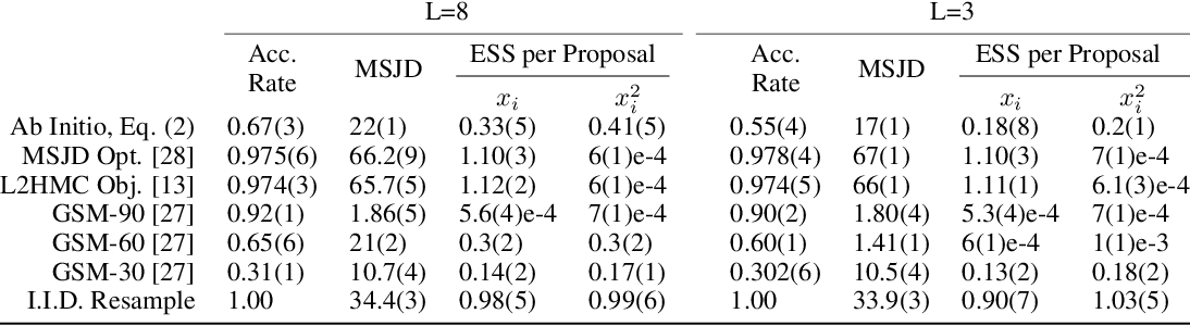 Figure 4 for Semi-Empirical Objective Functions for MCMC Proposal Optimization