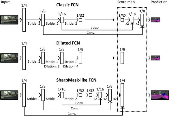 Figure 3 for Real-time Semantic Image Segmentation via Spatial Sparsity