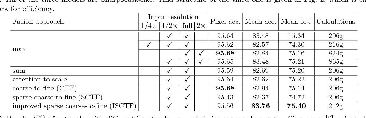 Figure 4 for Real-time Semantic Image Segmentation via Spatial Sparsity