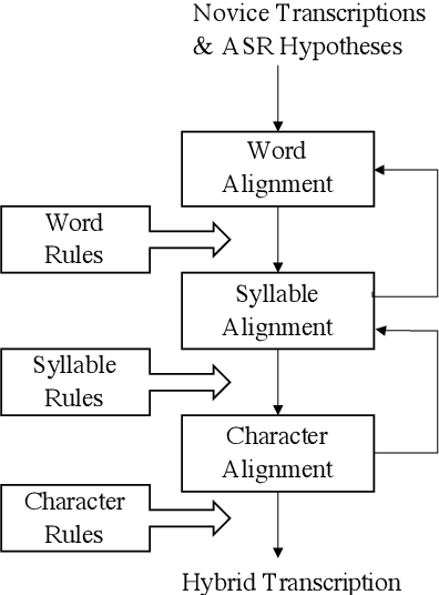 Figure 2 for Leveraging End-to-End ASR for Endangered Language Documentation: An Empirical Study on Yoloxóchitl Mixtec