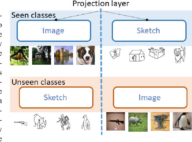 Figure 1 for CrossATNet - A Novel Cross-Attention Based Framework for Sketch-Based Image Retrieval
