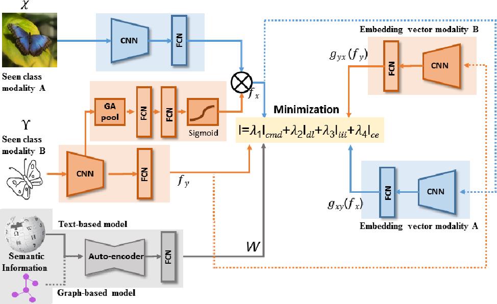 Figure 3 for CrossATNet - A Novel Cross-Attention Based Framework for Sketch-Based Image Retrieval