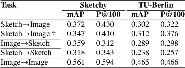 Figure 4 for CrossATNet - A Novel Cross-Attention Based Framework for Sketch-Based Image Retrieval