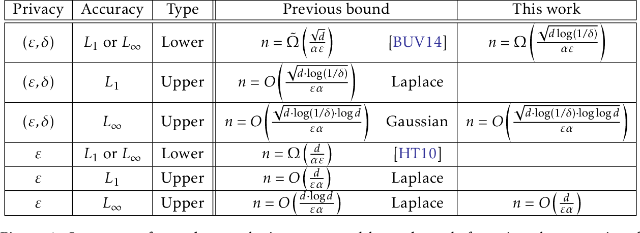 Figure 1 for Between Pure and Approximate Differential Privacy