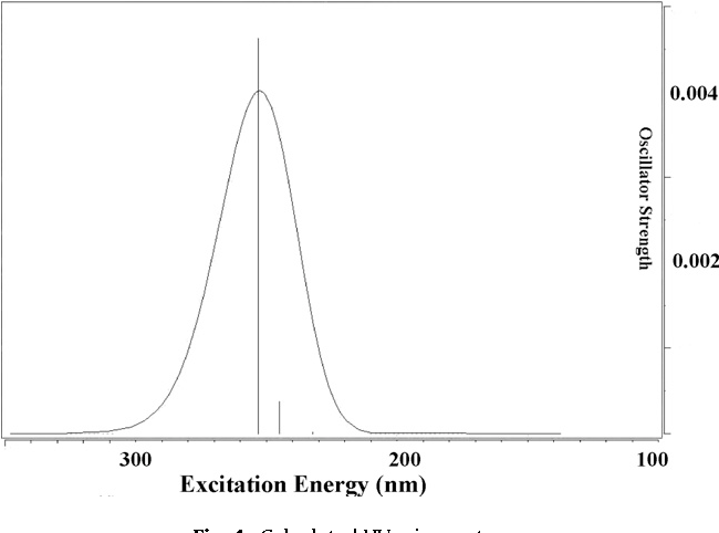 Fig. 4. Calculated UV–vis spectrum.
