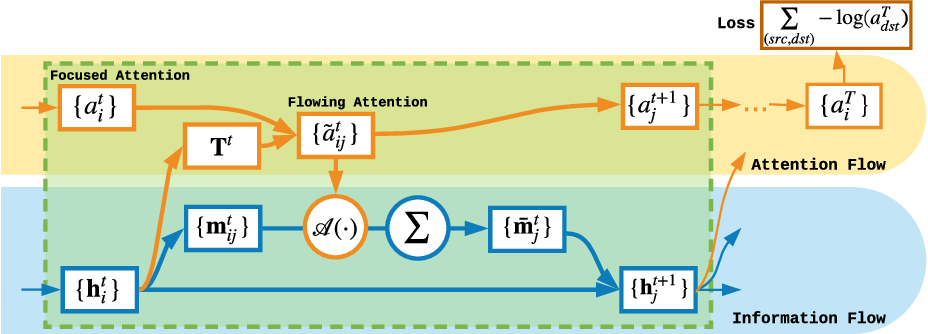 Figure 1 for Modeling Attention Flow on Graphs