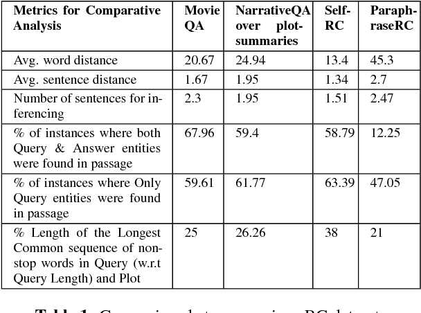 Figure 2 for DuoRC: Towards Complex Language Understanding with Paraphrased Reading Comprehension