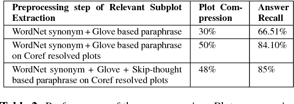 Figure 4 for DuoRC: Towards Complex Language Understanding with Paraphrased Reading Comprehension