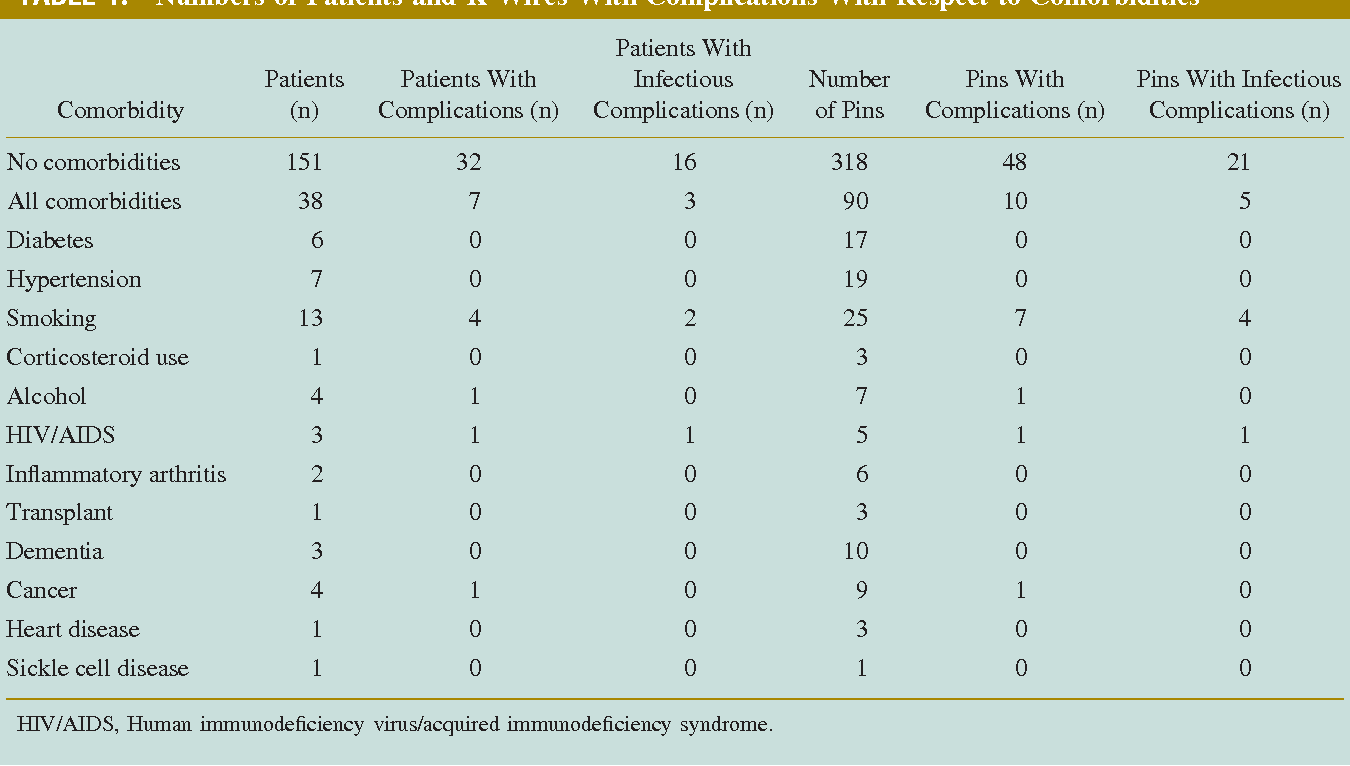 Complications of K-wire fixation in procedures involving the hand ...