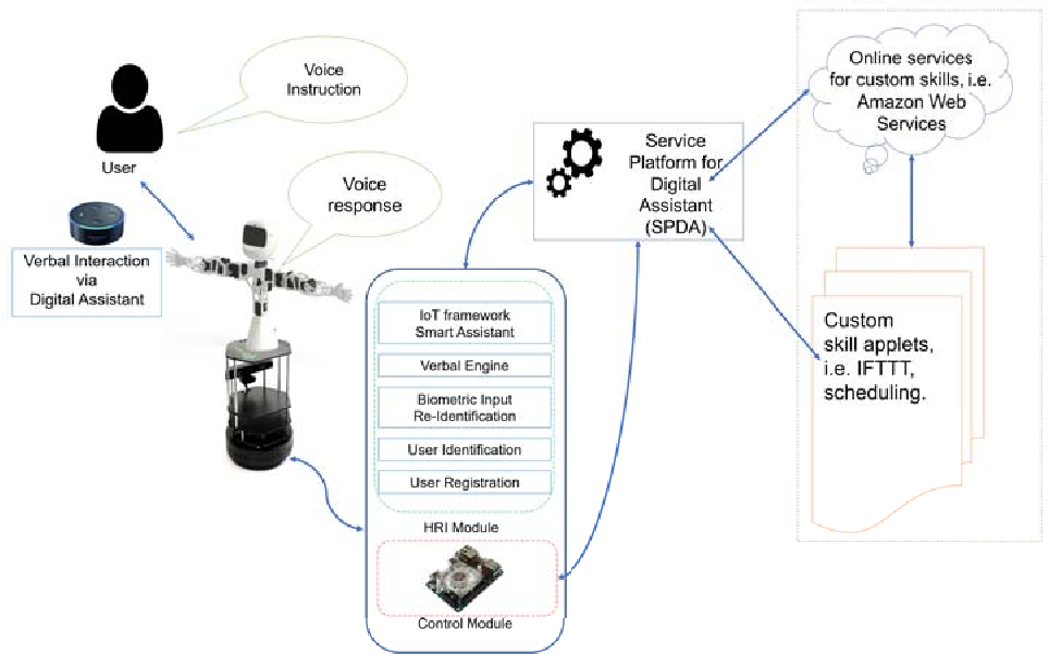 Speaker Recognition for Robotic Control via an IoT Device