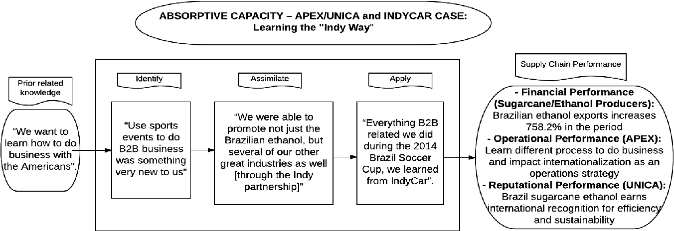 """PDF] The """"Indy way"""": Lessons from Brazilian sugar-cane biofuel"""