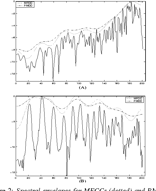 Figure 2 from Perceptual MVDR-based cepstral coefficients (PMCCs