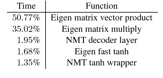 Figure 1 for Pieces of Eight: 8-bit Neural Machine Translation