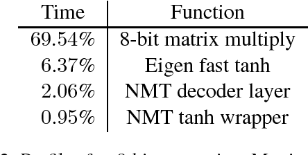 Figure 2 for Pieces of Eight: 8-bit Neural Machine Translation