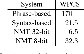 Figure 3 for Pieces of Eight: 8-bit Neural Machine Translation
