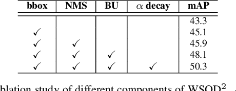 Figure 4 for WSOD^2: Learning Bottom-up and Top-down Objectness Distillation for Weakly-supervised Object Detection