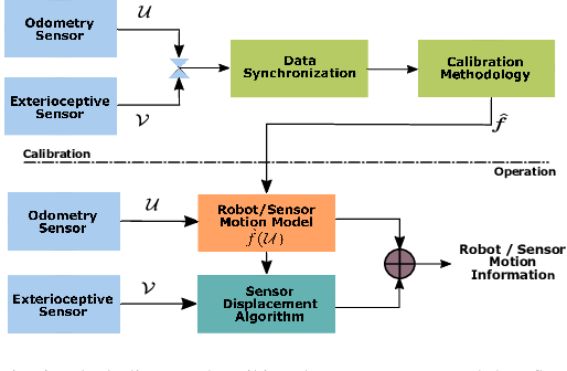 Figure 2 for Model Free Calibration of Wheeled Robots Using Gaussian Process