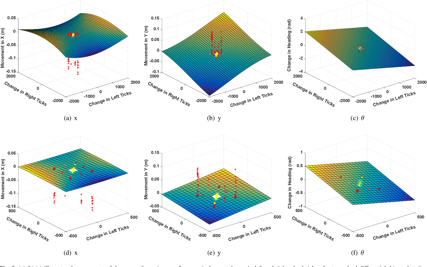 Figure 3 for Model Free Calibration of Wheeled Robots Using Gaussian Process