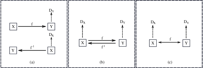 Figure 1 for One-to-one Mapping for Unpaired Image-to-image Translation