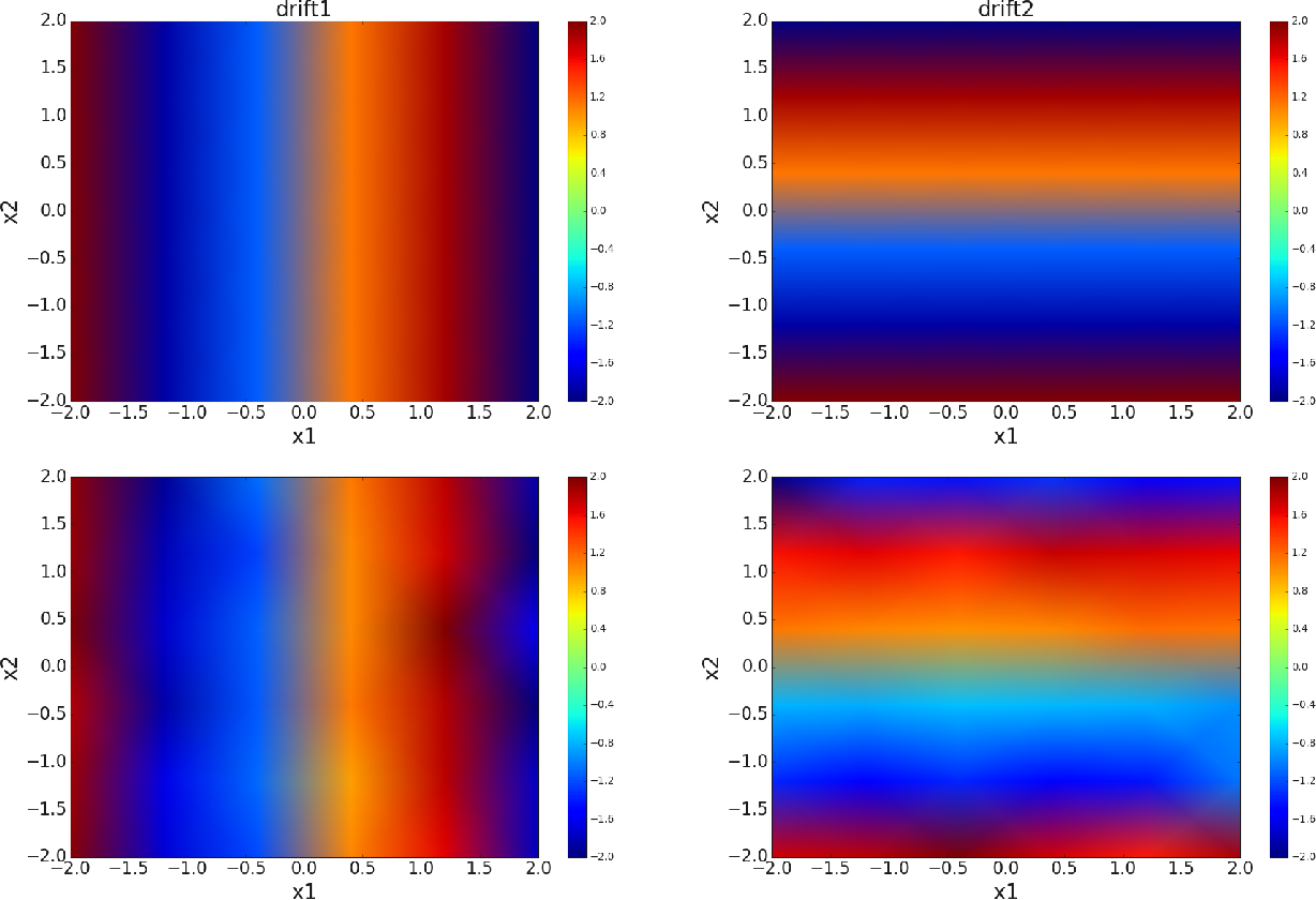 Figure 2 for Extracting Stochastic Governing Laws by Nonlocal Kramers-Moyal Formulas