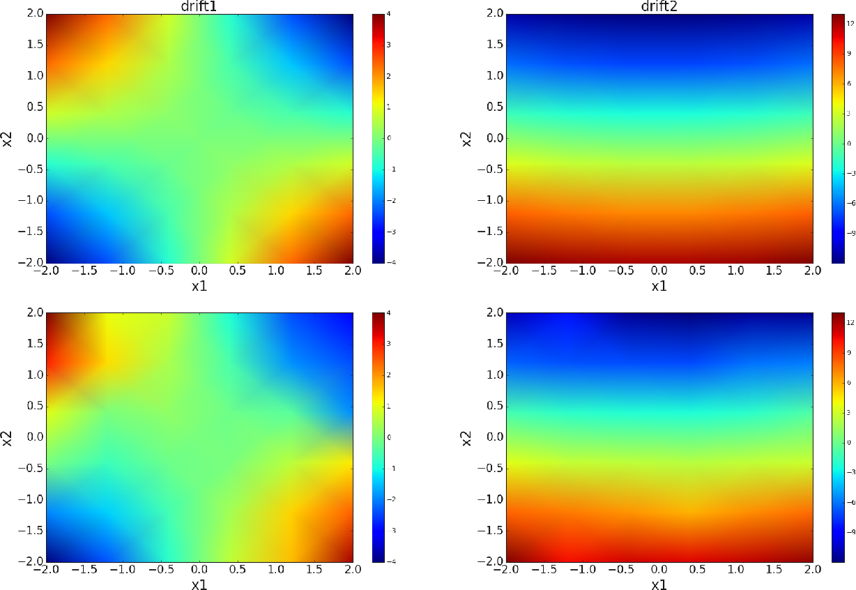 Figure 3 for Extracting Stochastic Governing Laws by Nonlocal Kramers-Moyal Formulas