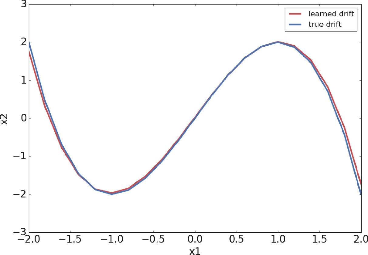 Figure 1 for Extracting Stochastic Governing Laws by Nonlocal Kramers-Moyal Formulas