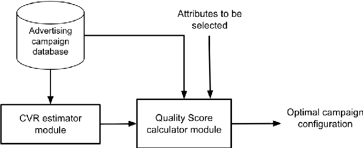 Figure 2 for Real-time Bidding campaigns optimization using attribute selection