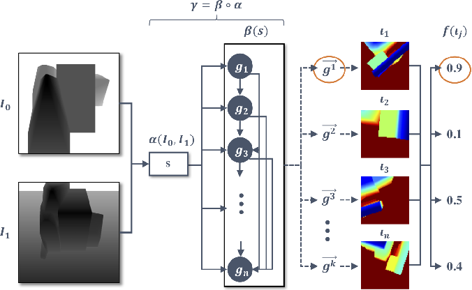 Figure 2 for Domain Randomization and Generative Models for Robotic Grasping