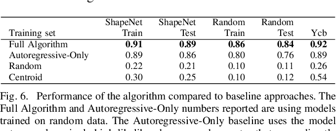 Figure 4 for Domain Randomization and Generative Models for Robotic Grasping