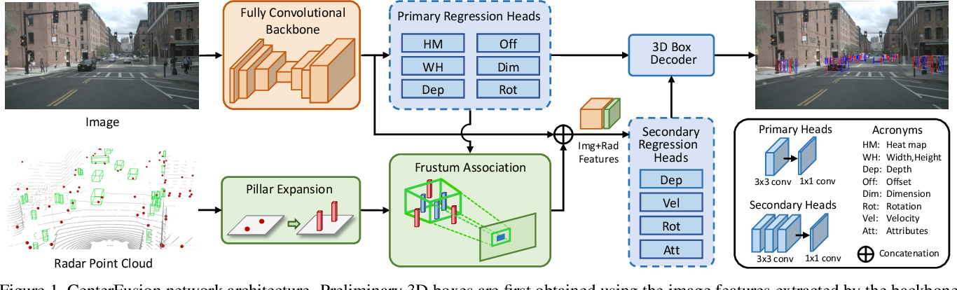 Figure 1 for CenterFusion: Center-based Radar and Camera Fusion for 3D Object Detection