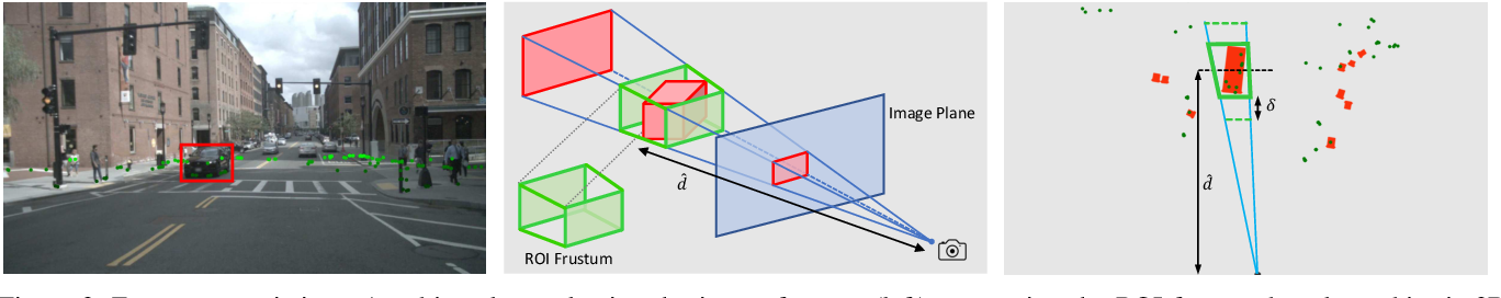 Figure 4 for CenterFusion: Center-based Radar and Camera Fusion for 3D Object Detection