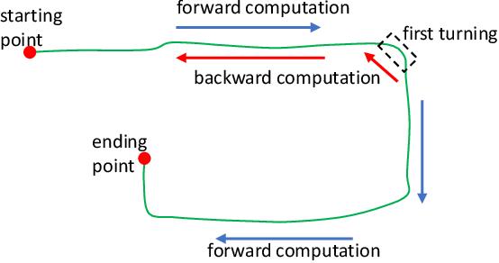 Figure 2 for Bidirectional Trajectory Computation for Odometer-Aided Visual-Inertial SLAM