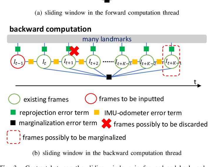 Figure 3 for Bidirectional Trajectory Computation for Odometer-Aided Visual-Inertial SLAM